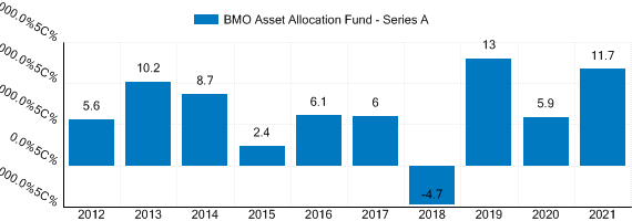 Graph detailing past performance of BMO Asset Allocation Fund